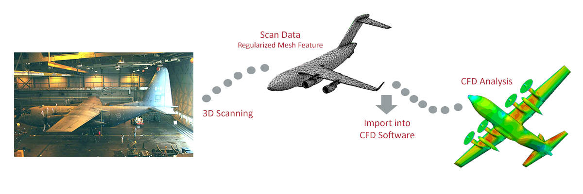 3d-scanner-fea-cfd-analysis