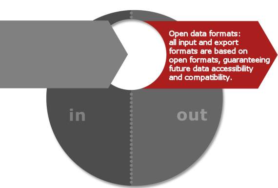 GOM Software Open Data Formats